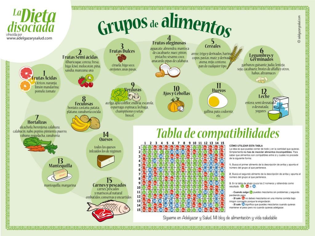 Ejemplo dieta disociada sencilla