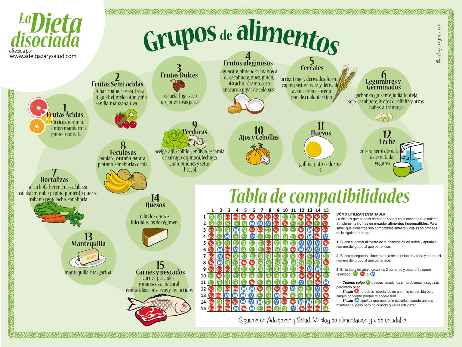 ejemplos de cenas dieta disociadas